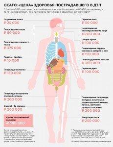 вред-здоровью-осаго