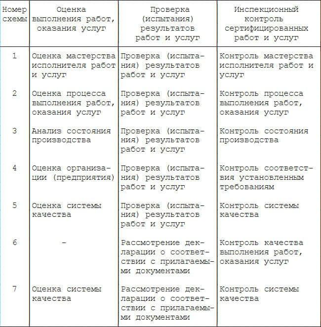 схемы-сертификации