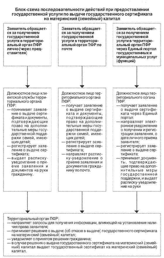 Фото:  Как получить государственный сертификат на материнский (семейный) капитал
