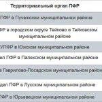 график_ПФР_ноябрь2015